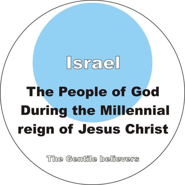 Israel and the people of God